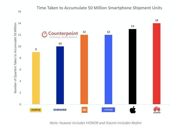 Realme thương hiệu smartphone đạt nhiều kết quả ấn tượng trong năm 2020 ảnh 2
