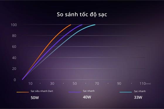 Snapdragon 720G trên realme 8 Pro có vượt trội? ảnh 5
