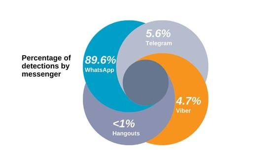 Ứng dụng nhắn tin là một trong những nguồn lừa đảo phổ biến nhất  ảnh 1