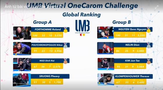 Giải Billiards trực tuyến thế giới: Nguyễn Quốc Nguyện thẳng tiến ảnh 2