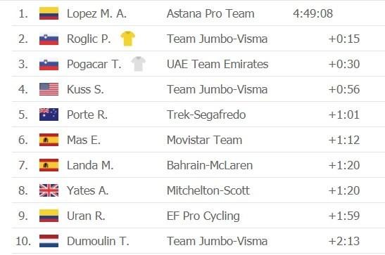 """Tour de France 2020: """"Superman"""" Miguel Lopez thắng chặng 17 khi Áo vàng Roglic nới rộng khoảng cách  ảnh 3"""