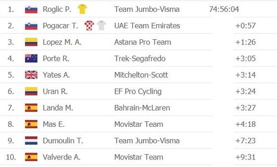 """Tour de France 2020: """"Superman"""" Miguel Lopez thắng chặng 17 khi Áo vàng Roglic nới rộng khoảng cách  ảnh 4"""
