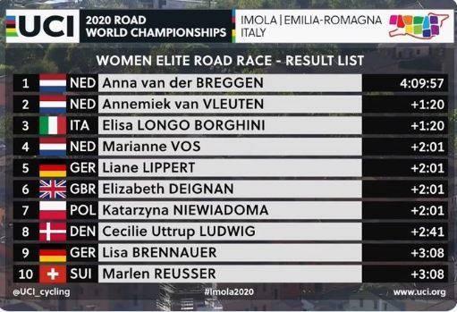 Tay đua Van der Breggen lập cú đúp ghi tên mình vào lịch sử giải xe đạp thế giới ảnh 1