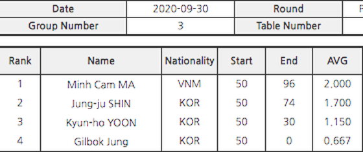 Mã Minh Cẩm khởi đầu mạnh mẽ tại giải Billiards TS Shampoo PBA Championship tiền thưởng 5 tỷ đồng ảnh 2