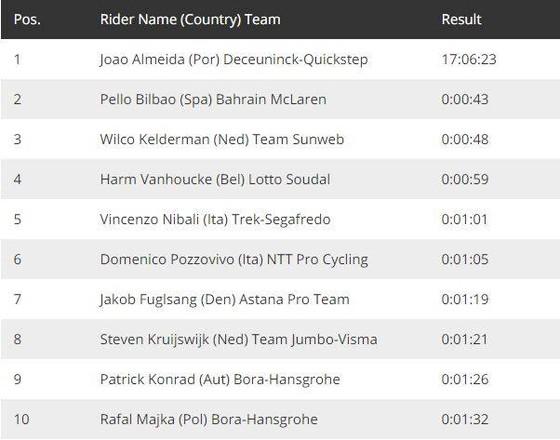 """""""Vua"""" cá nhân tính giờ Filippo Ganna lại thắng chặng 5 leo núi giải xe đạp Giro d'Italia ảnh 4"""