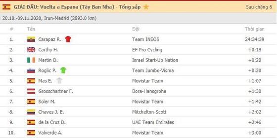Giải xe đạp Vuelta a Espana vẫn tiếp diễn dù Tây Ban Nha ban hành giới nghiêm vì Covid-19 ảnh 2