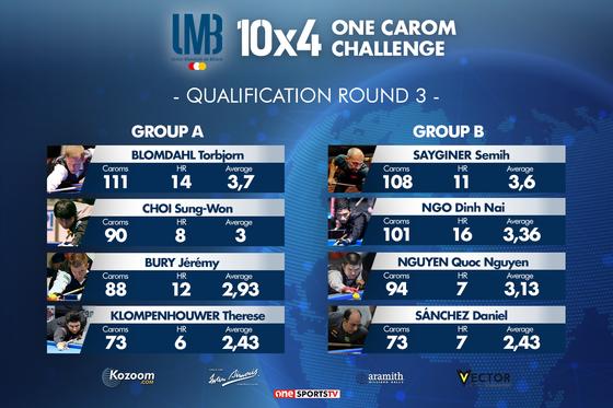 Ngô Đình Nại thẳng tiến vào chung kết giải Billiards 10x4 One Carom Chanllenge ảnh 1