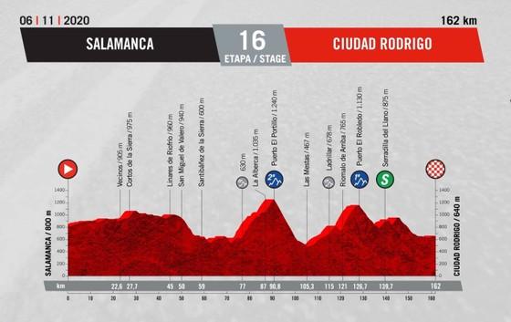 Chiến thắng diệu kỳ của Magnus Cort tại giải xe đạp Vuelta a Espana  ảnh 1