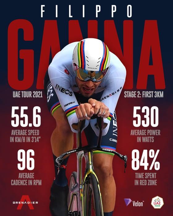 """""""Thần gió"""" Filippo Ganna thống trị nội dung tính giờ trong khi Antonio Tiberi chia tay UAE Tour vì tai nạn khó hiểu ảnh 1"""