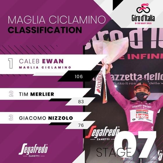 Caleb Ewan lần thứ hai thắng chặng xé áo tím giải xe đạp Giro d'Italia ảnh 3