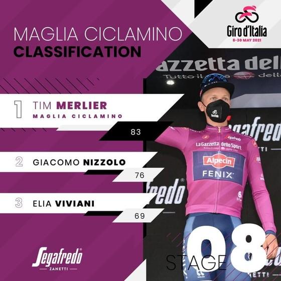 """Sốc: """"Thần gió"""" Caleb Ewan bất ngờ rời giải xe đạp Giro d'Italia dù đang giữ áo tím ảnh 3"""