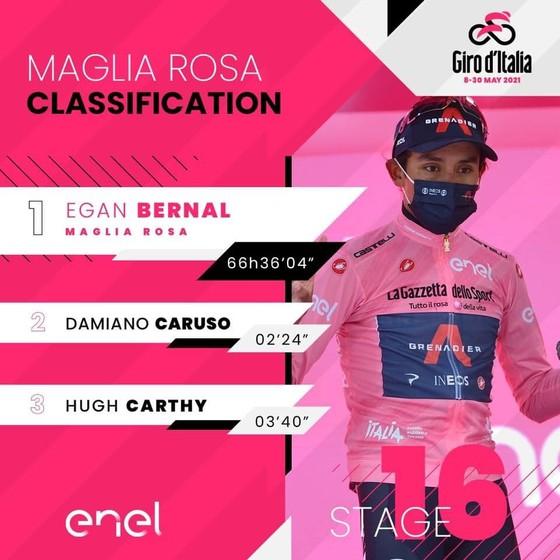 Áo hồng Egan Bernal thắng lớn trong chặng đua phải cắt lộ trình vì mưa gió ảnh 3