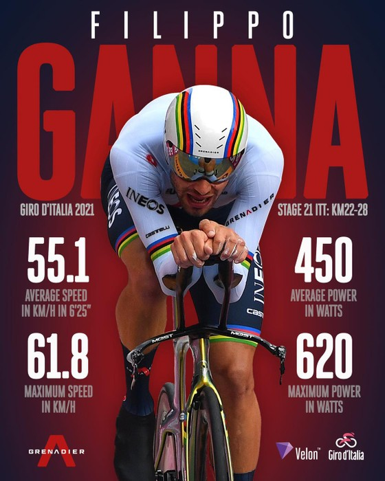 Egan Bernal đăng quang Giro d'Italia trong ngày Ganna chạy cá nhân tính giờ 53,8 km/giờ ảnh 2