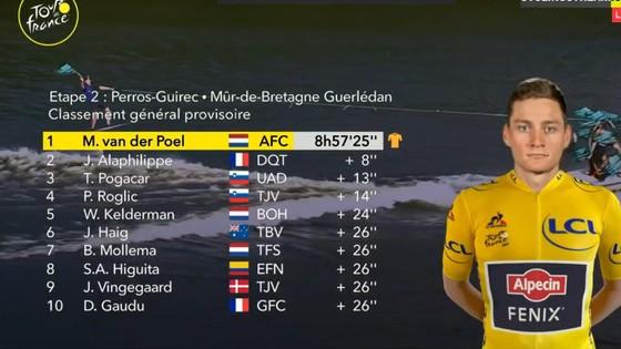 Mathieu van der Poel xuất sắc tấn công xé áo vàng Tour de Frane ảnh 4