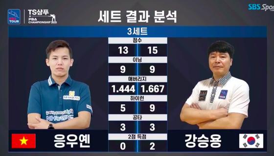 """""""Young Gun"""" Phương Linh gây chấn động khi lọt vào bán kết giải Billiards PBA Hàn Quốc tranh 2 tỷ đồng tiền thưởng ảnh 3"""