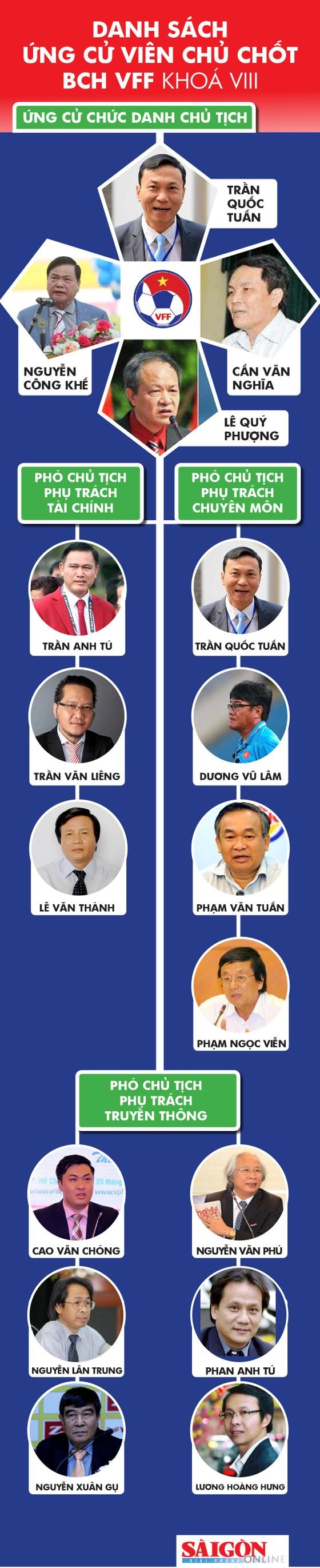 Trước thềm Đại hội VFF khóa VIII - Cuộc đua tay đôi ở ghế Chủ tịch? ảnh 1