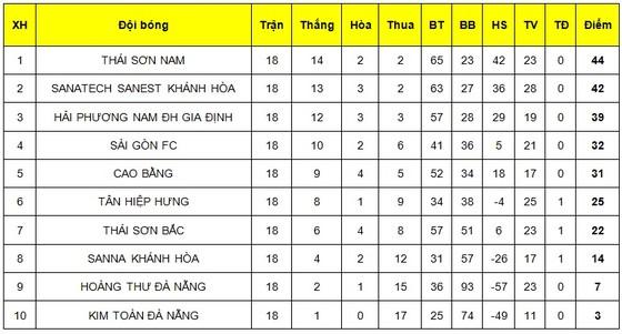 Thái Sơn Nam lần thứ 3 liên tiếp đăng quang giải futsal VĐQG ảnh 1