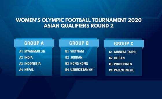 Vòng loại Olympic 2020: Nữ Việt Nam vào bảng cân sức ảnh 2
