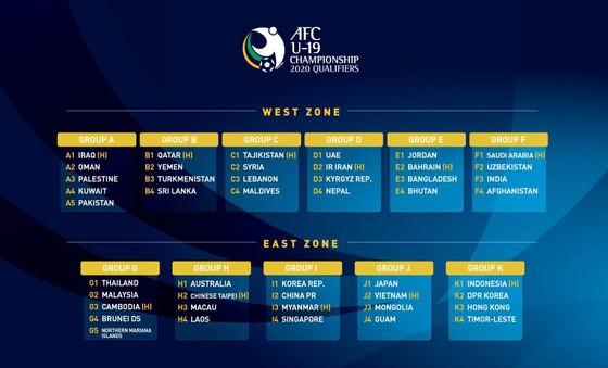 U19 Việt Nam cùng bảng với Nhật Bản ở vòng loại giải châu Á 2020 ảnh 1