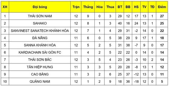 Vòng 12 giải futsal VĐQG 2019: Thái Sơn Nam lấy lại ngôi đầu bảng ảnh 2