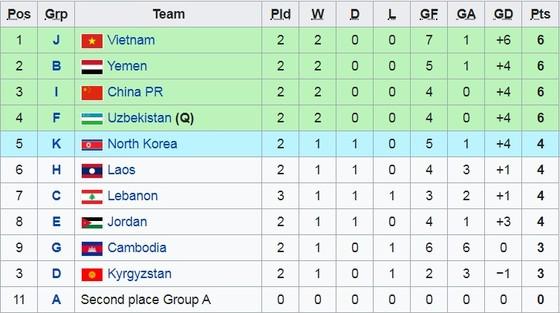 Việt Nam có cơ hội lớn lấy vé dự Vòng chung kết Giải U19 châu Á 2020 ảnh 1