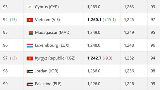 Đội tuyển Việt Nam thăng tiến trên bảng xếp hạng FIFA ảnh 1