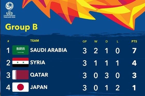 Nhật Bản cản bước Qatar vào tứ kết ảnh 2