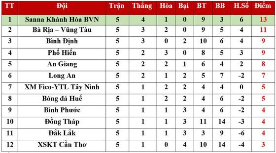 Bảng xếp hạng vòng 5 Giải Hạng nhất Quốc gia 2020: Ngôi đầu của Sanna Khánh Hòa BVN lung lay ảnh 1