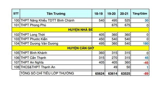 TPHCM: Thống kê biến động chỉ tiêu tuyển sinh lớp 10 THPT công lập năm học 2020-2021 ảnh 4