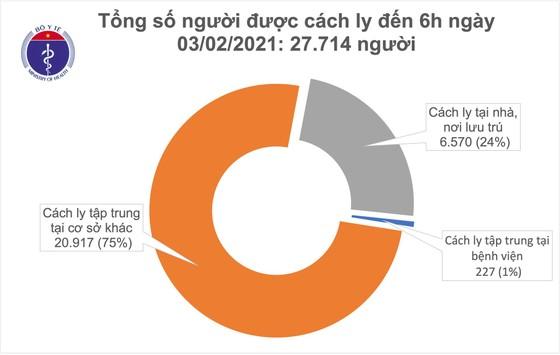 Sáng nay 3-2, Việt Nam có thêm 9 ca lây nhiễm trong cộng đồng ảnh 2