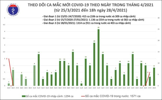 Chiều tối 28-4, thêm 8 ca mắc Covid-19 là người nhập cảnh ảnh 2