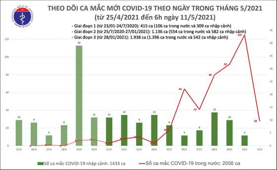 Sáng 11-5, Việt Nam ghi nhận thêm 28 ca mắc Covid-19 trong khu vực được phong tỏa ảnh 3