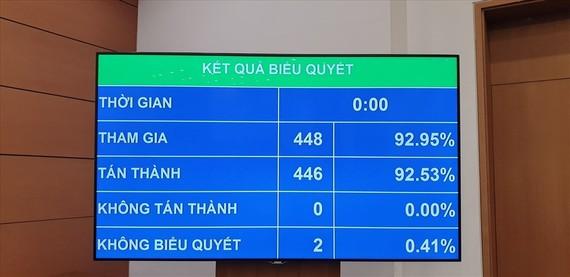 Kết quả biểu quyết thông qua Nghị quyết chiều 12-11. Ảnh: PHAN THẢO