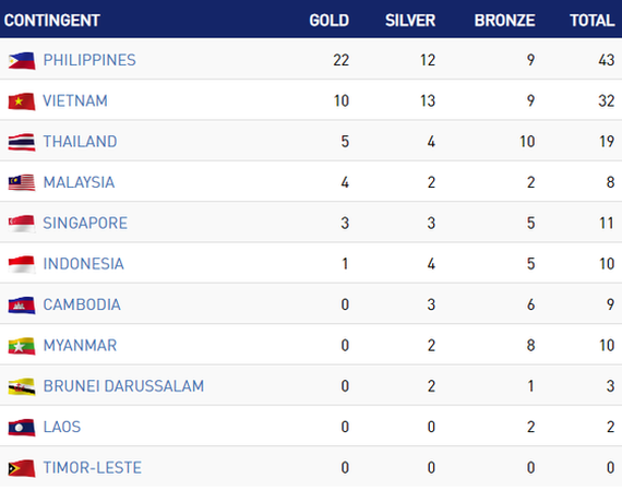 The medal tally of SEA Games 30 after the first day