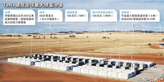 特斯拉(Tesla)在南澳大利亞州正式啟用了全球最大的鋰離子蓄電池系統。(圖源:AFP)