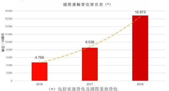 越捷在國際市場取得亮麗業績