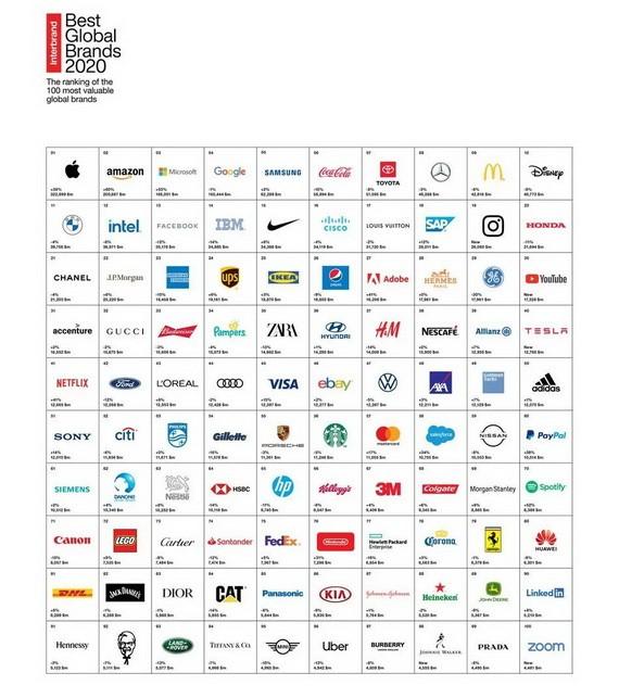 2020 年Interbrand 全球最佳品牌榜單。(圖源:Interbrand)