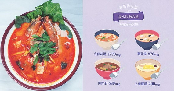 麵豉湯、肉骨茶、冬蔭功湯水鈉含量比較