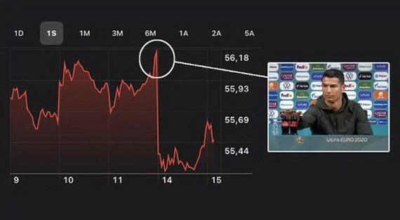 C羅呼籲大家少喝可樂多喝水使該公司股價暴跌。(圖源:互聯網)