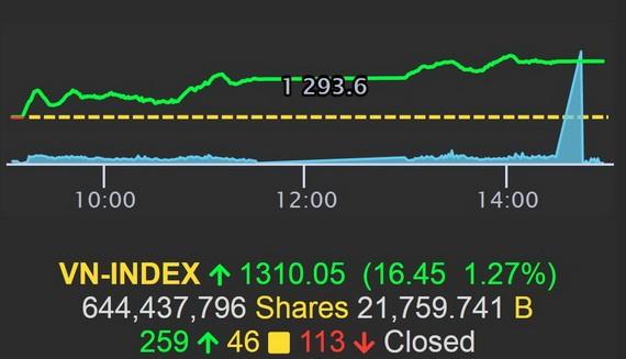 越南指數(VN-Index)突破1300點大關。