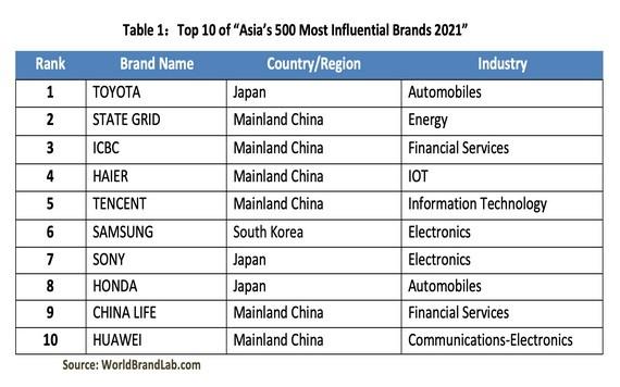 """""""2021年亞洲最具影響力品牌500強""""前10名。(圖源:World Brand Lab)"""