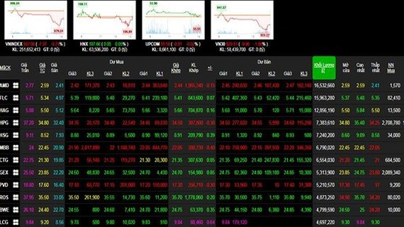 Market flooded in red due to selling pressure