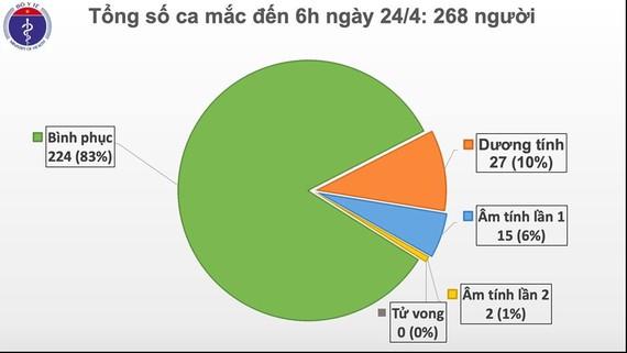 Việt Nam 8 ngày liền không có người mắc mới Covid-19