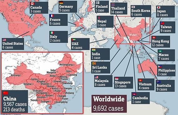Tại Trung Quốc đã có 9.692 người nhiễm bệnh và 213 người tử vong. Ảnh: Daidailymail
