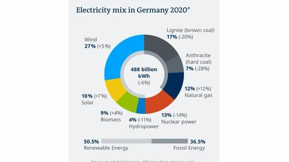 Đức vượt mục tiêu khí hậu năm 2020