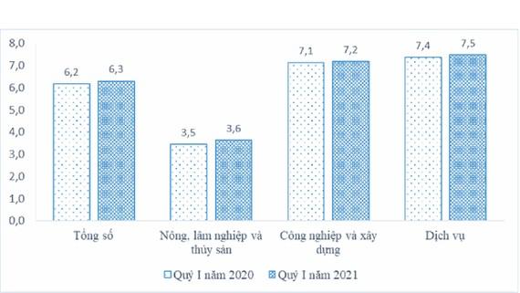 Quý 1-2021: Thu nhập của người lao động tăng