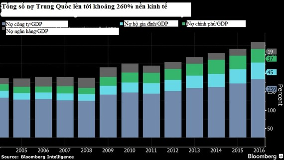 Tổng số nợ của Trung Quốc.
