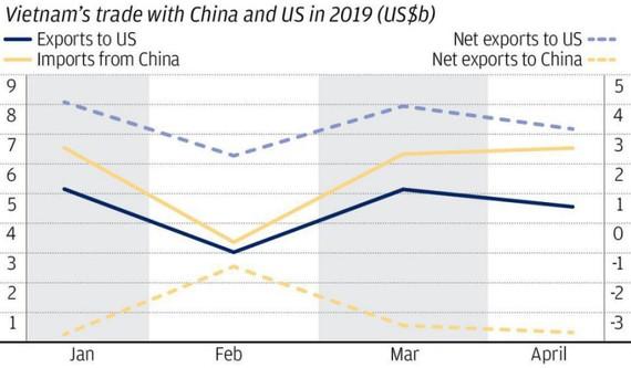 Prevent potential risk of Vietnam - U.S trade tension