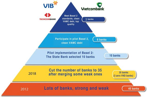 Model of applying Basel at Vietnamese banks.