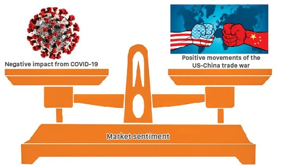 COVID-19 creates lull in US-China Trade War